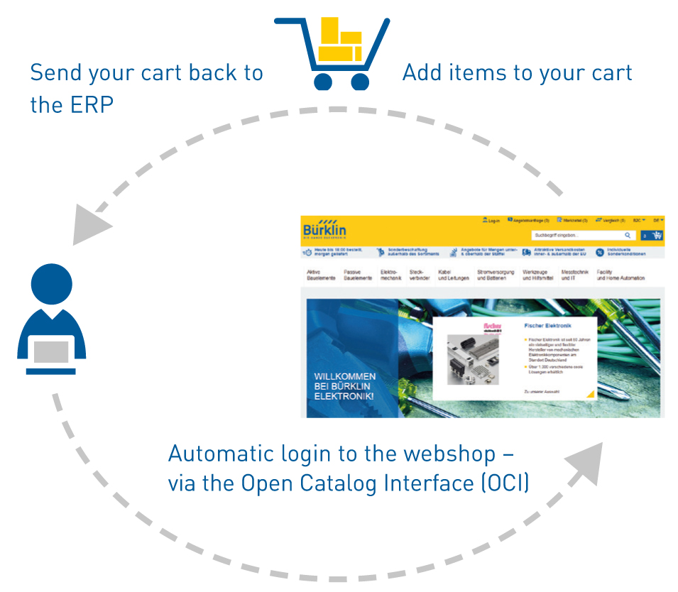 E-Procurement online Shop